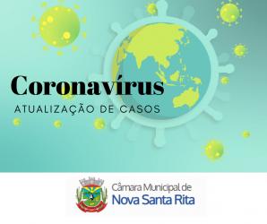 Covid-19: Números de novos casos segue em queda no município